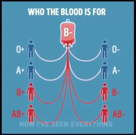 who blood is for. join list: Learning (1084 subs)Mention History.. O- here. Too bad I am terrified of needles.